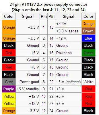 Power Supply: Power Supply Pinout